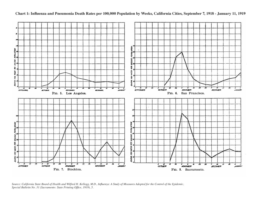 CH_97_03_North_Chart_1, Influenza Deaths, Four California Cities, 1918-1919